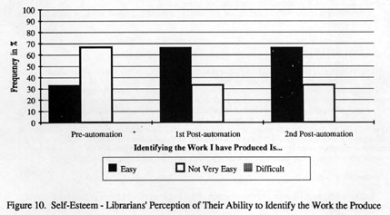 THE HUMAN IMPACT OF LIBRARY AUTOMATION